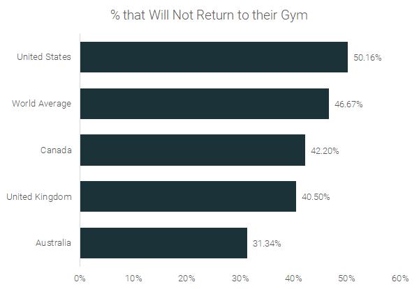 resultado-parcial-da-pesquisa-gyms-reopening-at-runrepeat.com